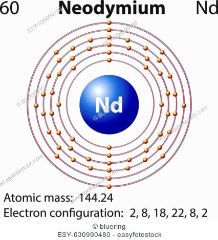Symbol And Electron Diagram For Scandium Illustration Stock Vector